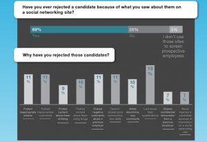 Why Employers Reject Candidates
